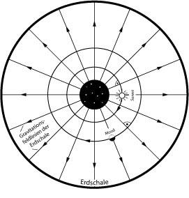 Gravitationsfeldlinien